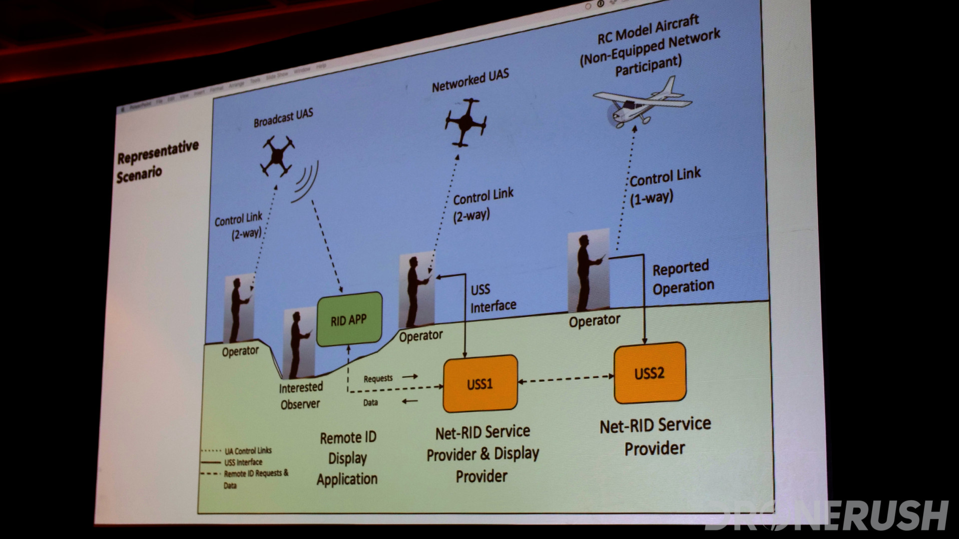 Interdrone 2019 ASTM F38 remote ID operation